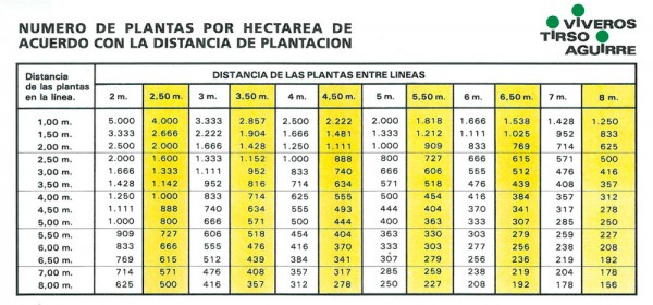 Tabla de distancias de plantación